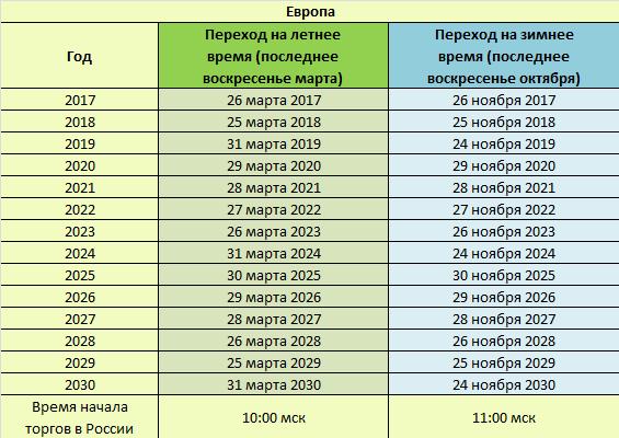 Расписание перехода в Европ