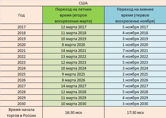 Расписание перевода часов в США